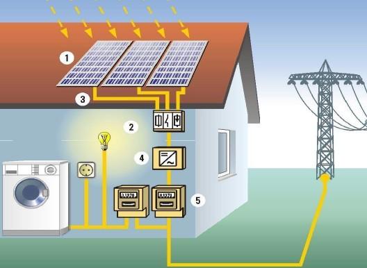 Fotovoltalikus rendszer működése - GÁTIBA Solar